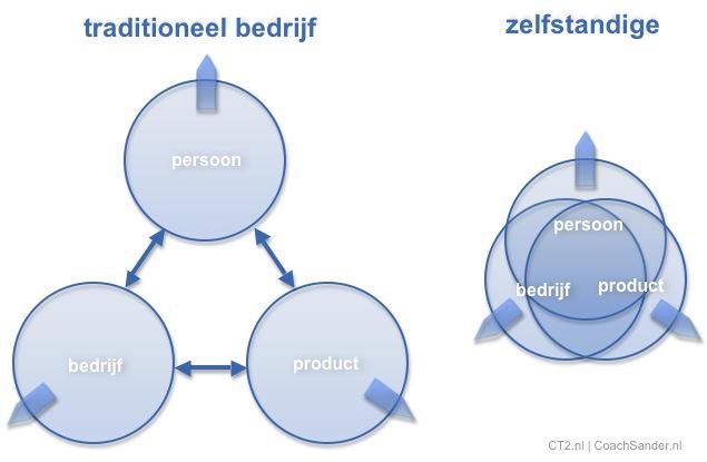 Drieeenheid persoon - bedrijf - product